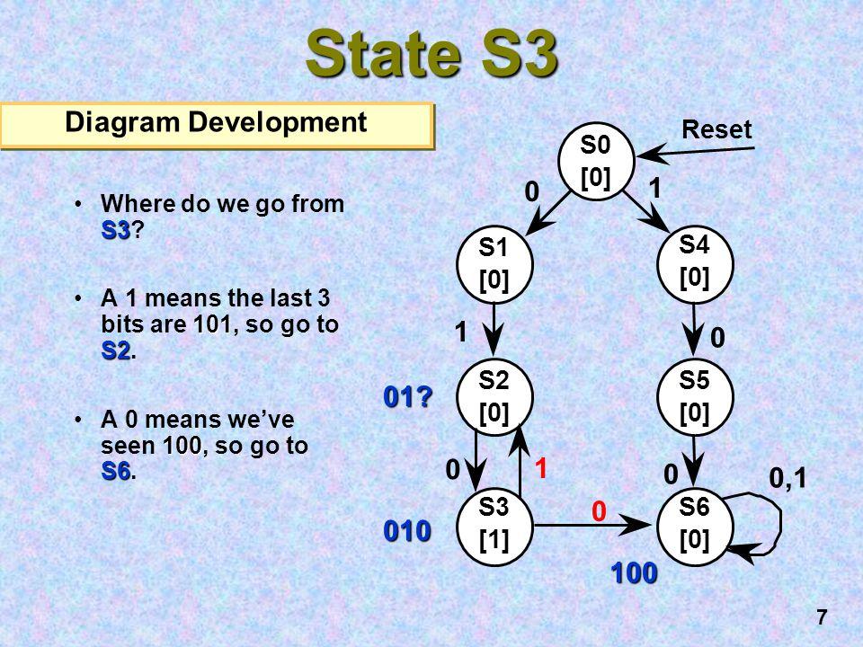 State S3 Diagram Development 1 1 01 1 0,1 010 100 Reset S0 [0] S1 S4